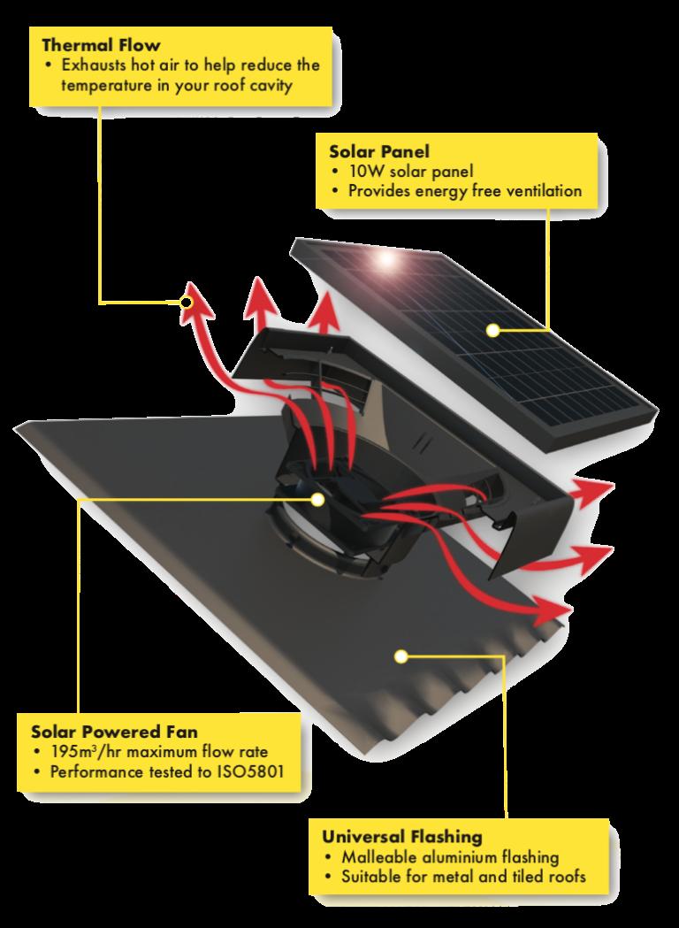 solarXVENT-specs